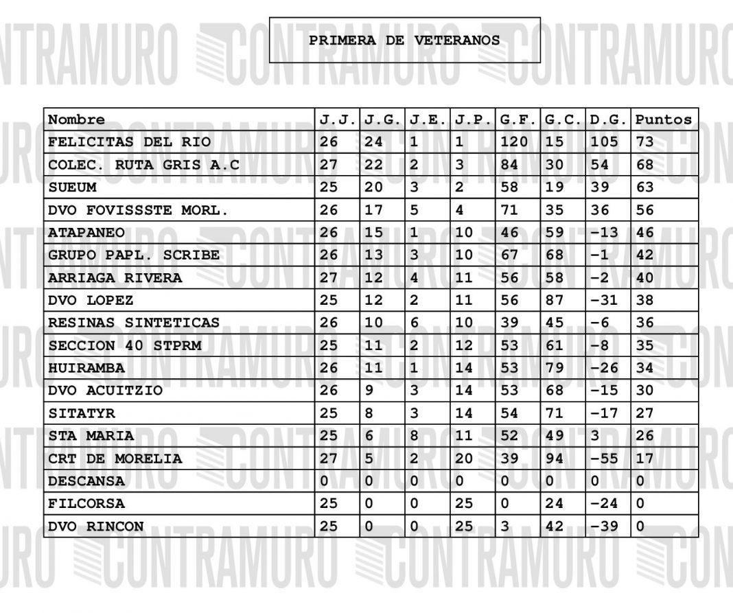 Clasificaciones de la Liga Municipal de Fútbol de Morelia ...