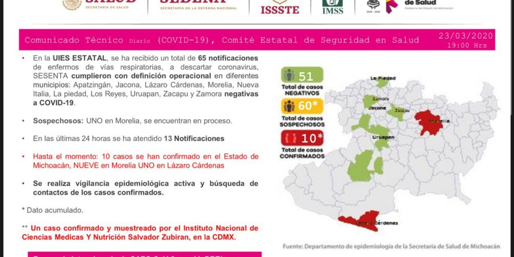 Suman 10 casos de coronavirus en Michoacán; 9 en Morelia