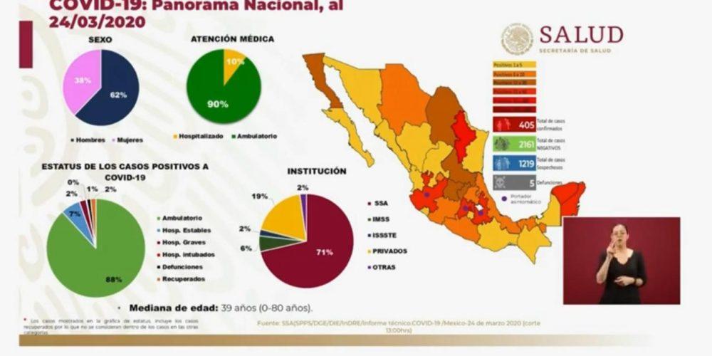 405 casos confirmados de coronavirus en México