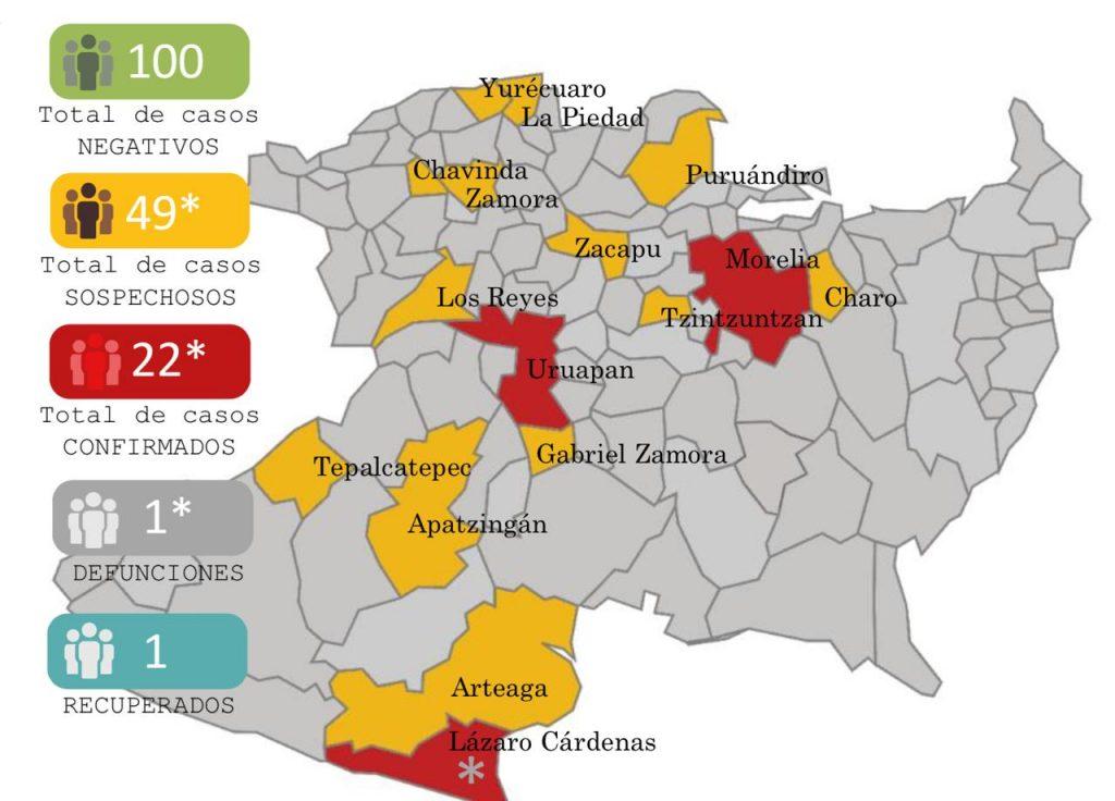 Registra Michoacán 22 casos positivos de coronavirus; uno ha muerto