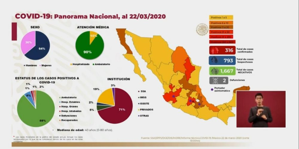 Confirman 316 casos de coronavirus en México