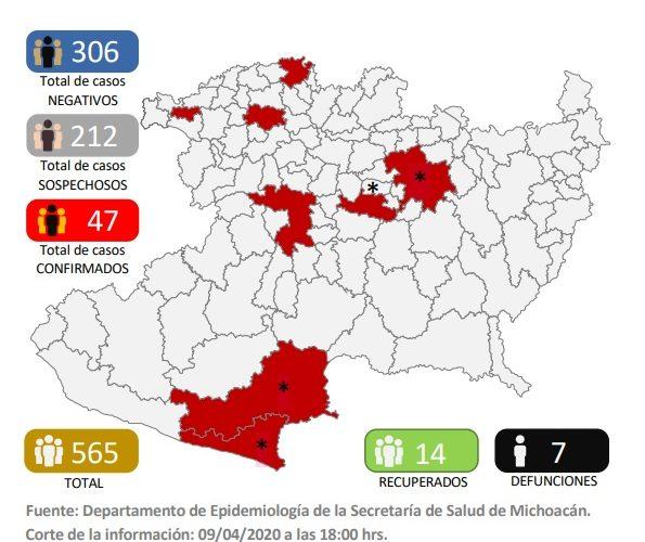 En Michoacán 7 muertes por coronavirus y 47 contagiados