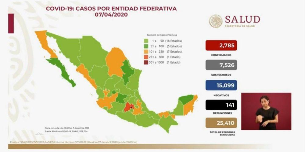 México suma 2785 casos positivos de coronavirus; 141 muertes