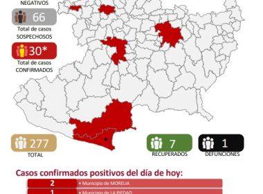 En Michoacán aumenta a 30 casos de coronavirus