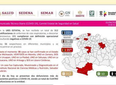 Aumenta a 4 muertes en Michoacán por COVID-19