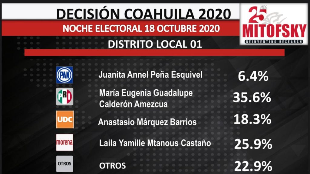 Aventaja PRI en Coahuila se lleva carro completo